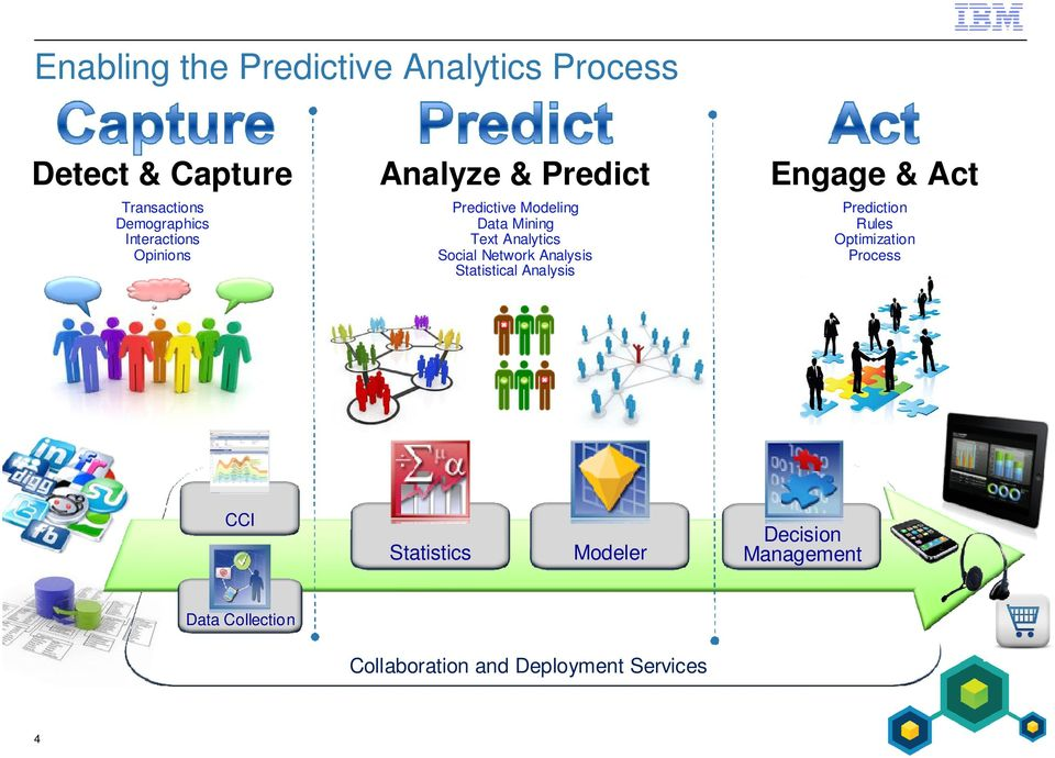 Analytics Social Network Analysis Statistical Analysis Prediction Rules Optimization