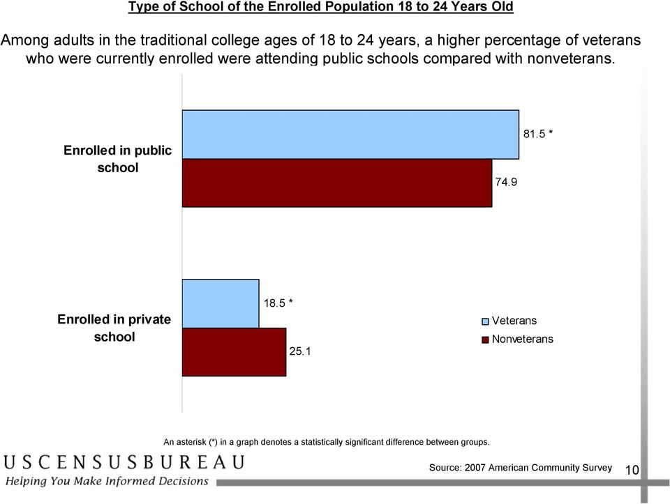 schools compared with nonveterans. Enrolled in public school 74.9 81.5 * Enrolled in private school 18.