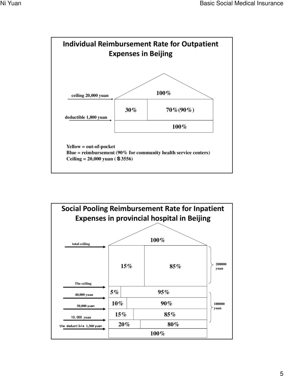 Social Pooling Reimbursement Rate for Inpatient Expenses in provincial hospital in Beijing total ceiling 100% 15% 85% 200000