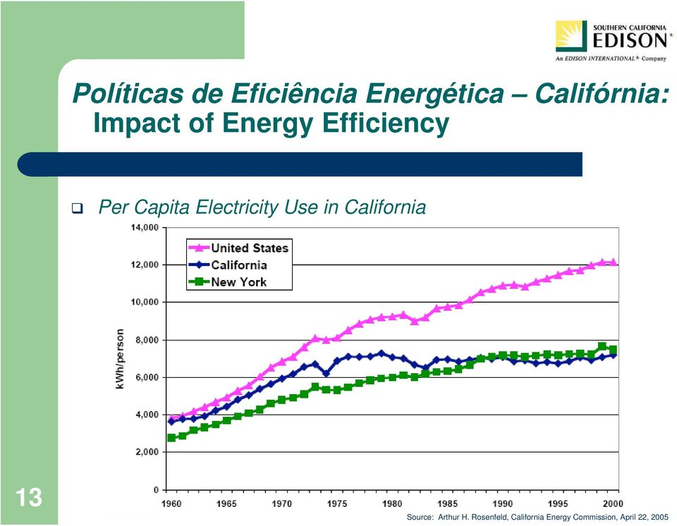 Electricity Use in California 13 Source: Arthur