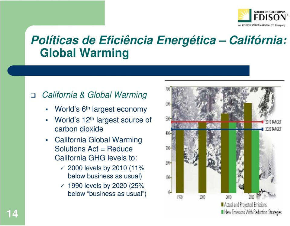 California Global Warming Solutions Act = Reduce California GHG levels to: 2000