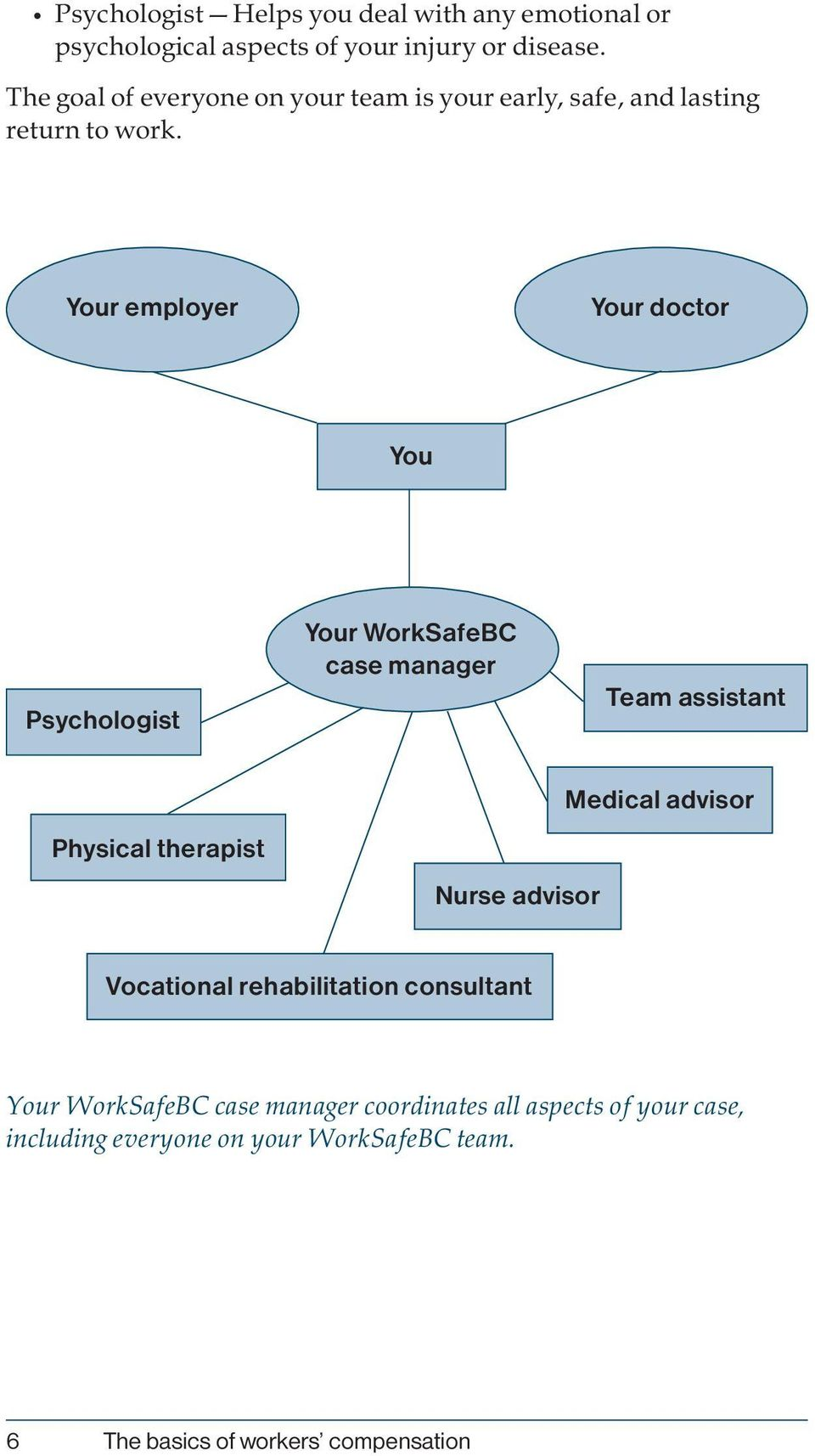 Your employer Your doctor You Psychologist Your WorkSafeBC case manager Team assistant Physical therapist Nurse advisor
