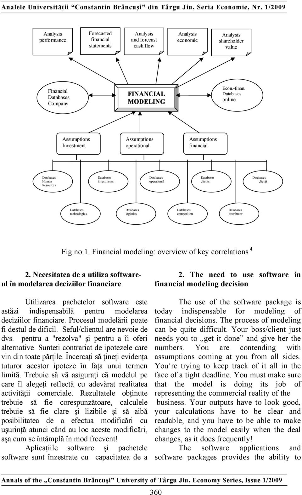 Financial modeling: overview of key correlations 4 2.