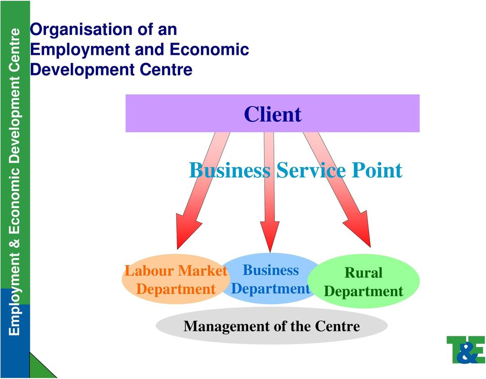 Client Business Service Point Business