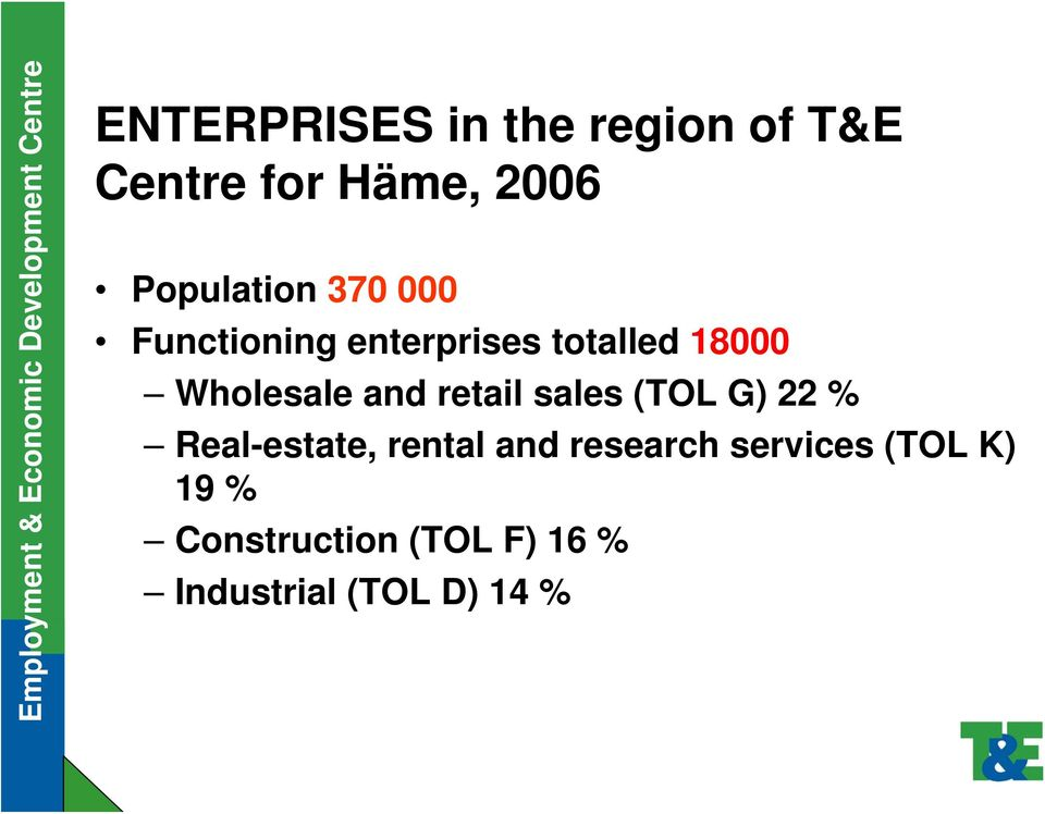 Wholesale and retail sales (TOL G) 22 % Real-estate, rental and
