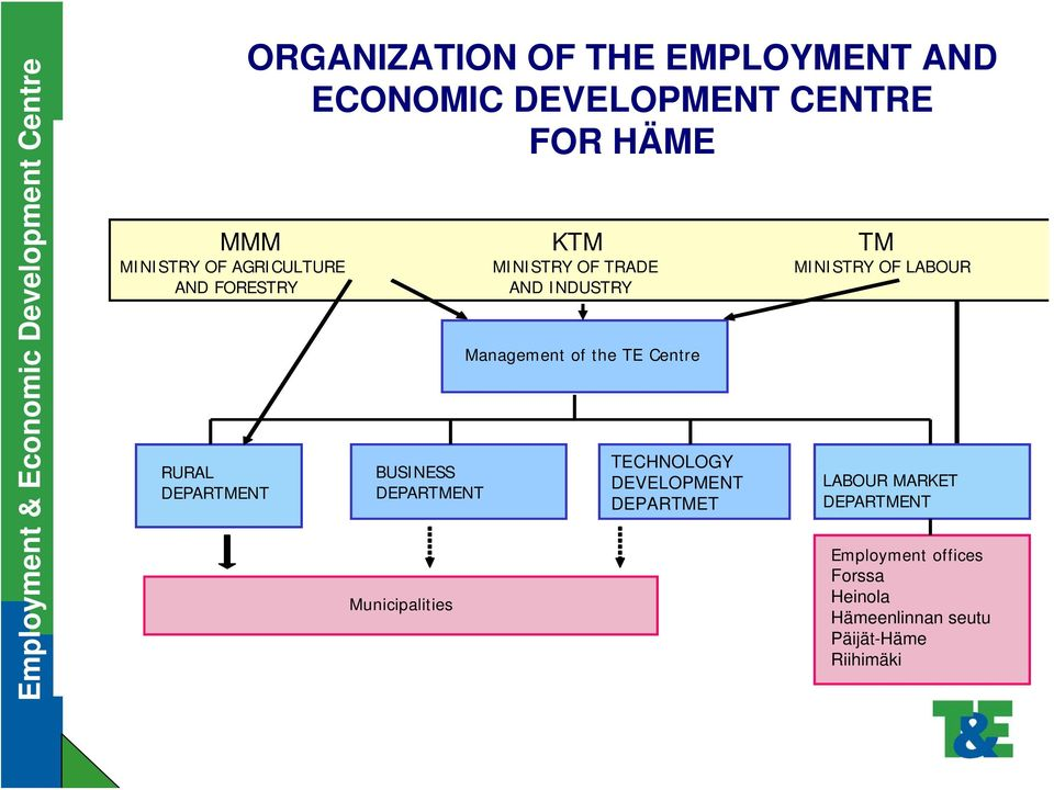 Municipalities Management of the TE Centre TECHNOLOGY DEVELOPMENT DEPARTMET MINISTRY OF LABOUR