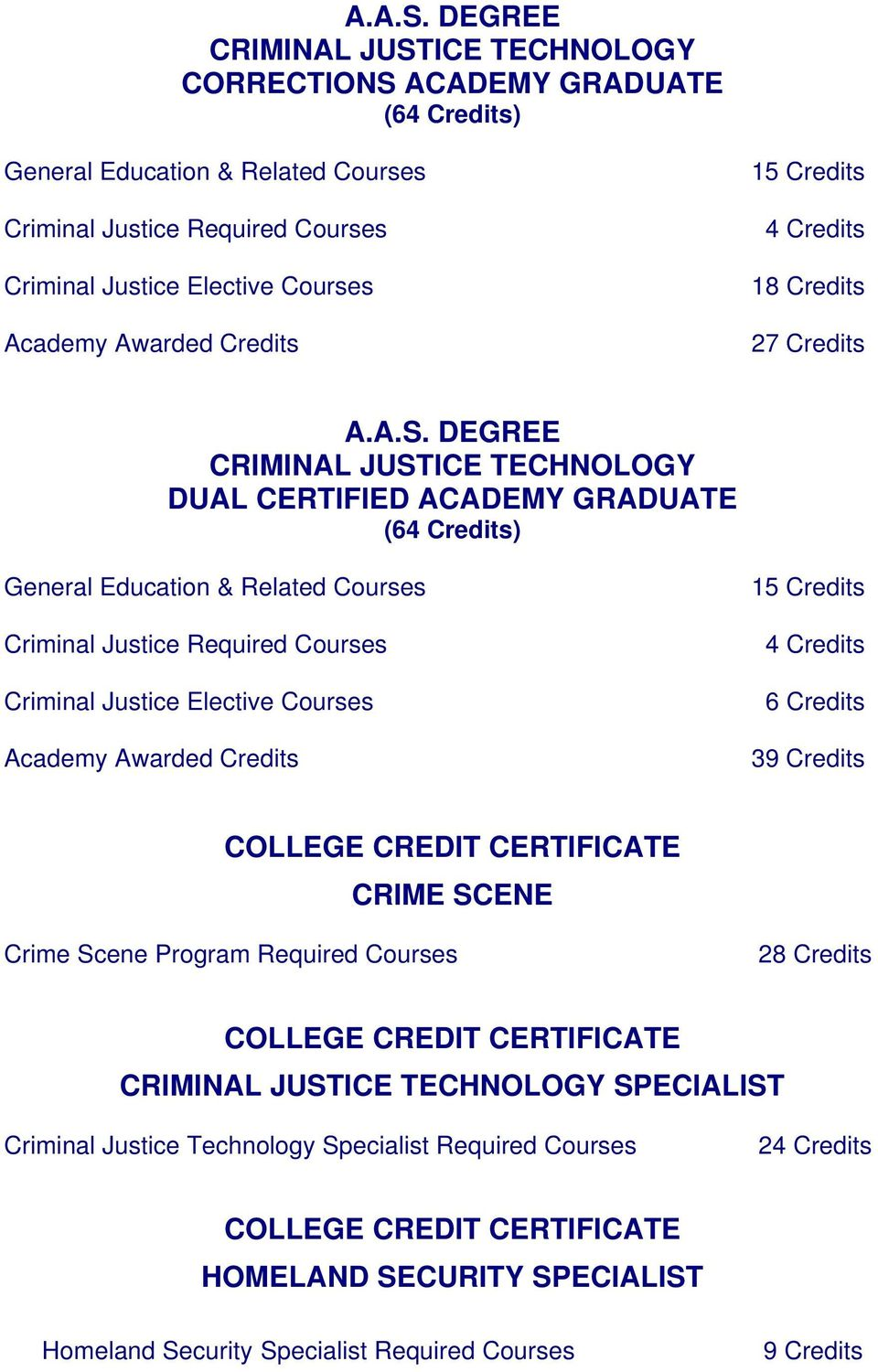Credits 15 Credits 4 Credits 18 Credits 27 Credits  DEGREE CRIMINAL JUSTICE TECHNOLOGY DUAL CERTIFIED ACADEMY GRADUATE (64 Credits) General Education & Related Courses Criminal Justice Required