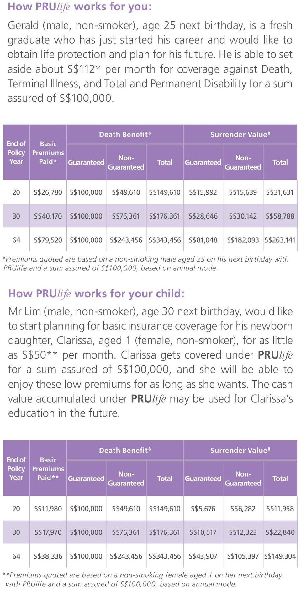 End of Policy Year Basic Premiums Paid* Death Benefit 8 Surrender Value 8 20 S$26,780 S$100,000 S$49,610 S$149,610 S$15,992 S$15,639 S$31,631 30 S$40,170 S$100,000 S$76,361 S$176,361 S$28,646