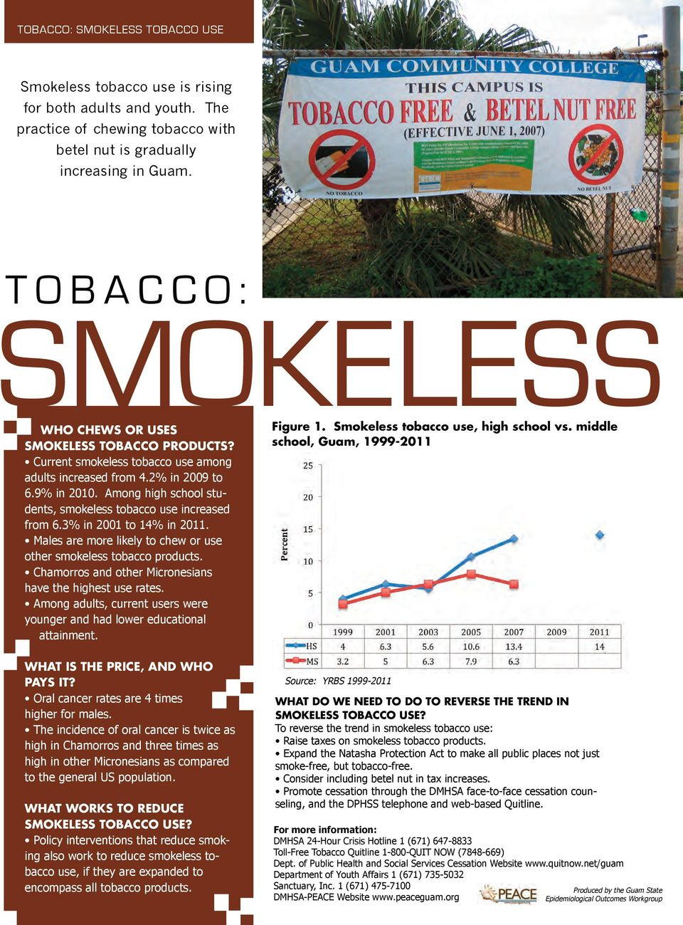 Among high school students, smokeless tobacco use increased from 6.3% in 2001 to 14% in 2011. Males are more likely to chew or use other smokeless tobacco products.