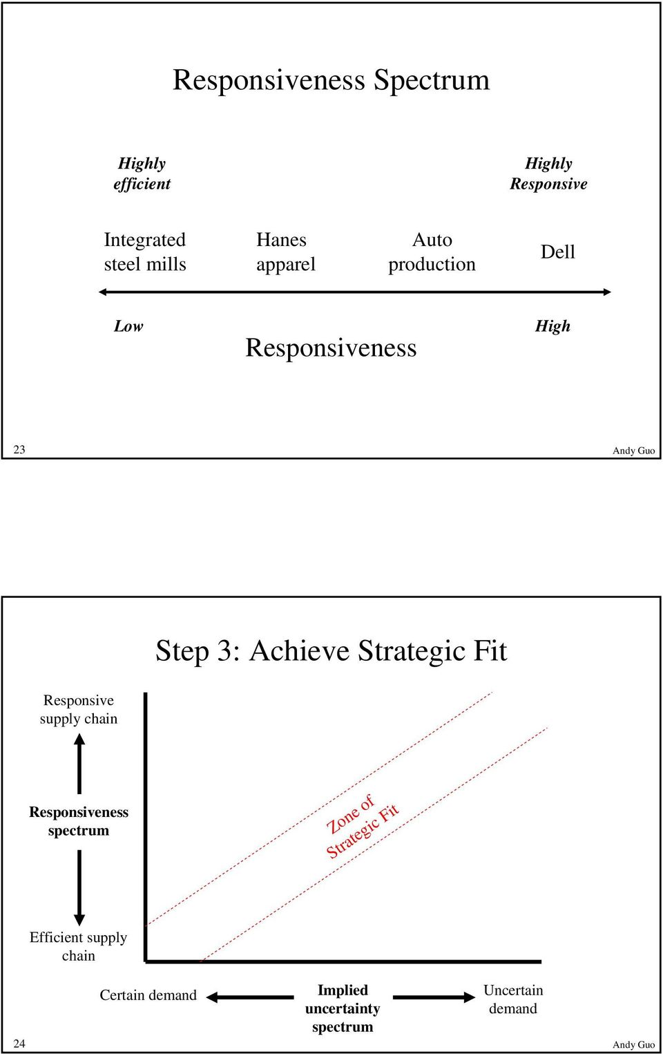 supply chain Step 3: Achieve Strategic Fit Responsiveness spectrum Zone of Strategic