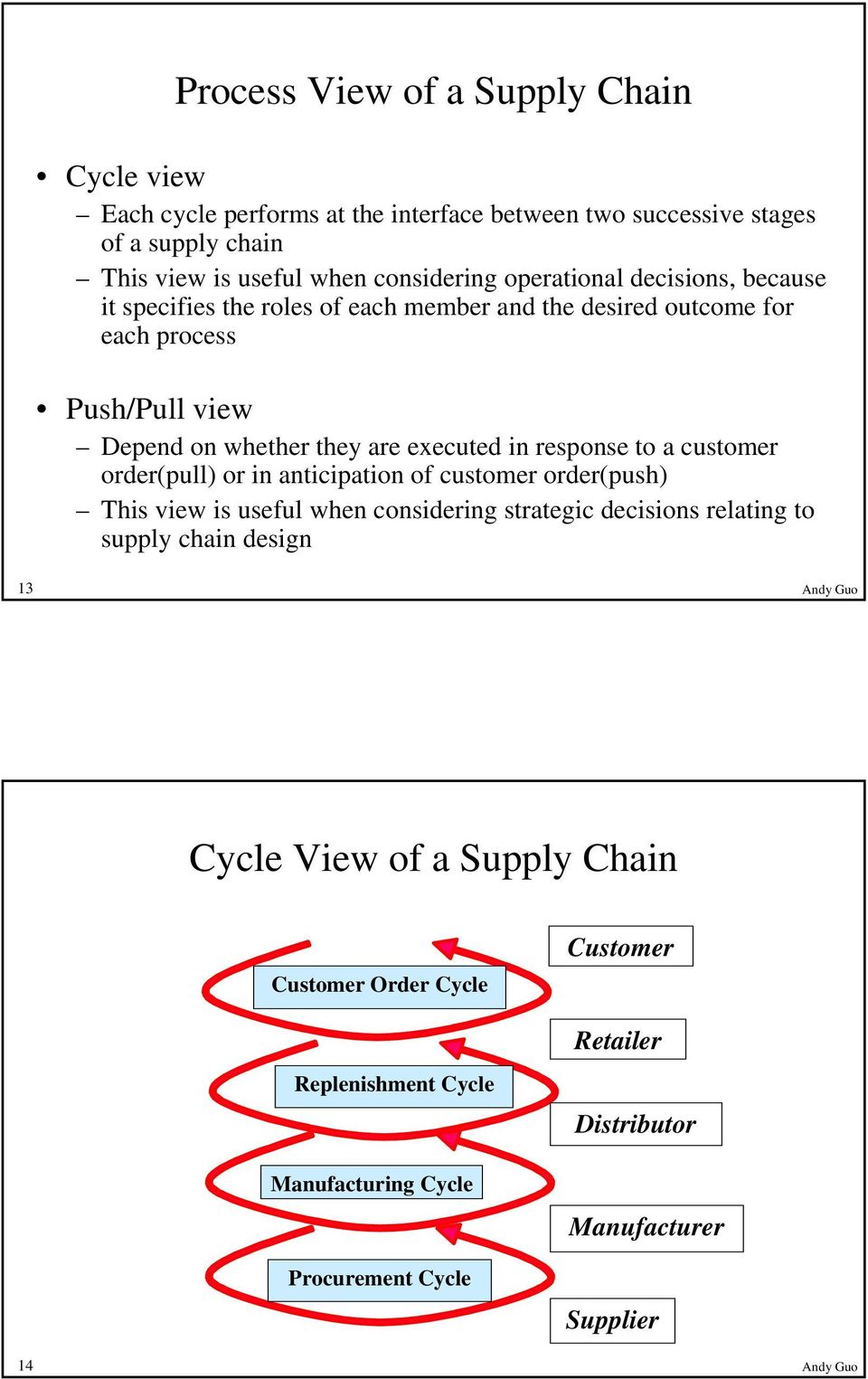 response to a customer order(pull) or in anticipation of customer order(push) This view is useful when considering strategic decisions relating to supply chain design 13