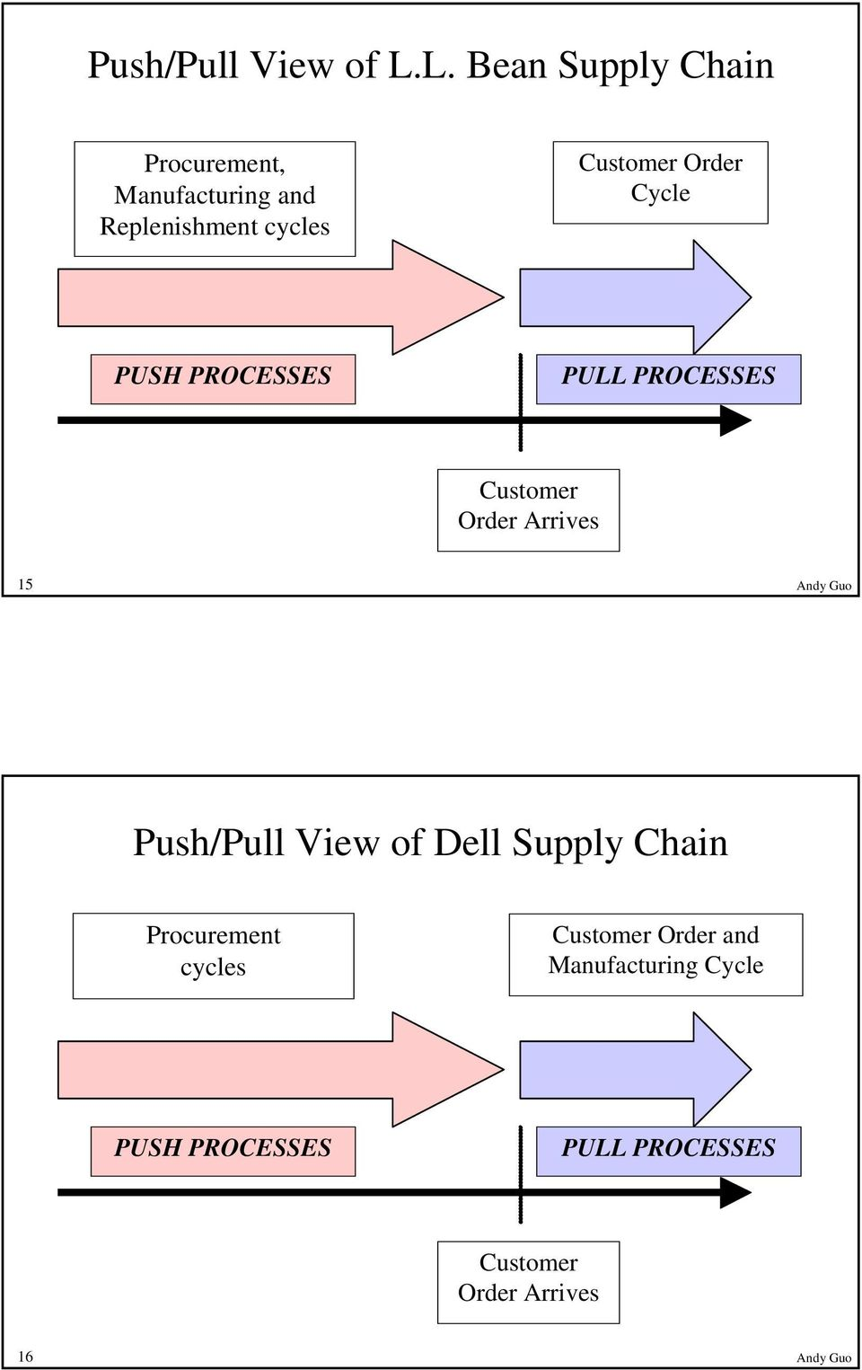 Order Cycle PUSH PROCESSES PULL PROCESSES Customer Order Arrives 15 Andy Guo