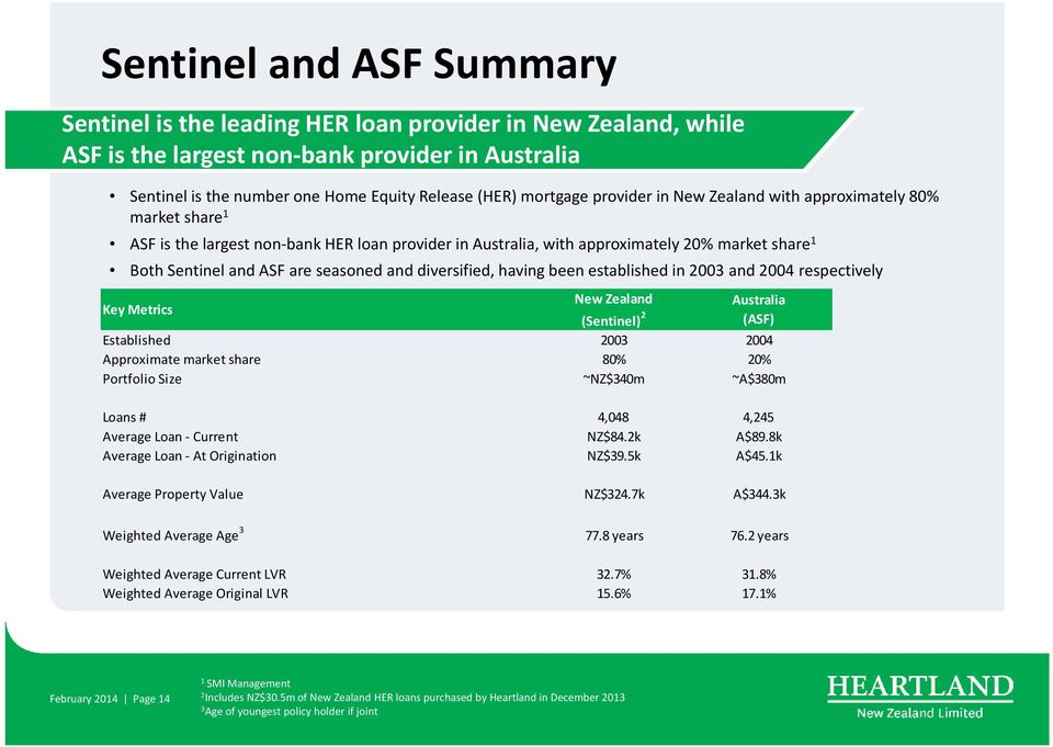 seasoned and diversified, having been established in 2003 and 2004 respectively Key Metrics New Zealand Australia (Sentinel) 2 (ASF) Established 2003 2004 Approximate market share 80% 20% Portfolio