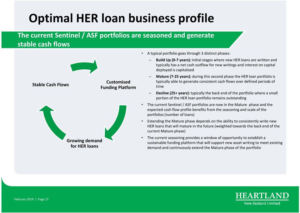 deployed is capitalised Mature (7 25 years): during this second phase the HER loan portfolio is typically able to generate consistent cash flows over defined periods of time Decline (25+ years):