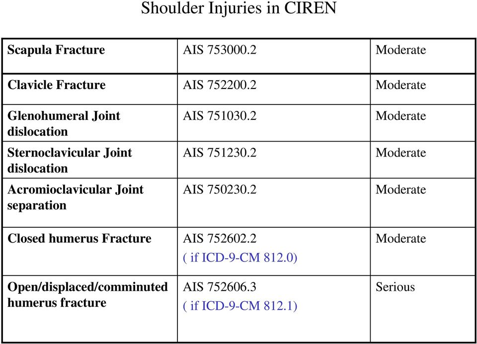 2 AIS 751030.2 AIS 751230.2 Moderate Moderate Moderate Acromioclavicular Joint separation AIS 750230.
