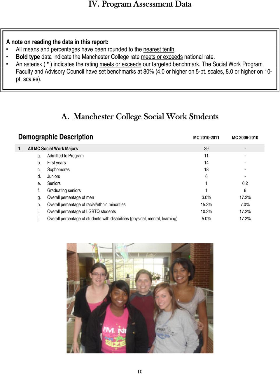 The Social Work Program Faculty and Advisory Council have set benchmarks at 80% (4.0 or higher on 5-pt. scales, 8.0 or higher on 10- pt. scales). A. Manchester College Social Work Students Demographic Description MC 2010-2011 MC 2006-2010 1.