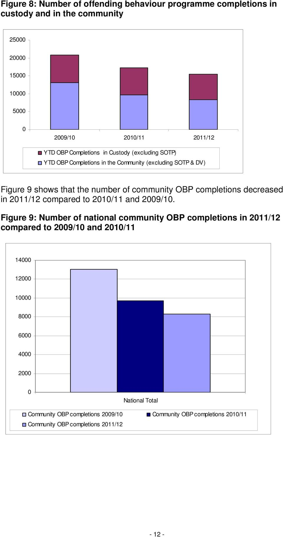 completions decreased in 2011/12 compared to 2010/11 and 2009/10.