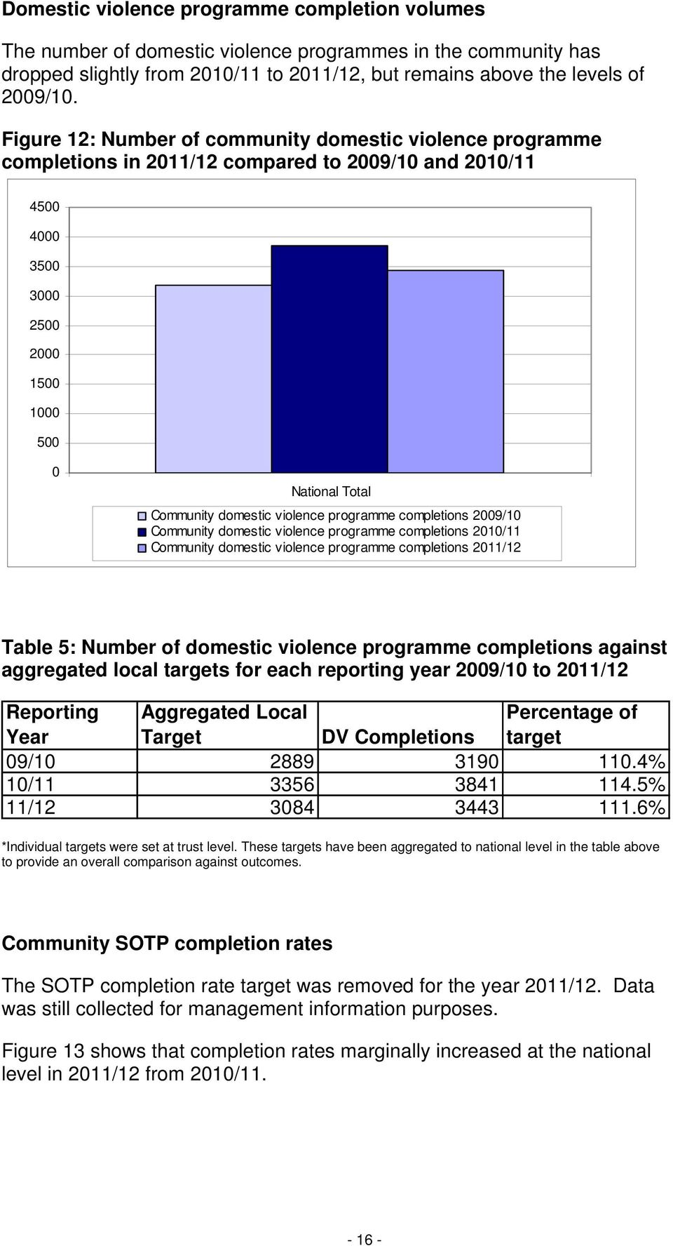 violence programme completions 2009/10 Community domestic violence programme completions 2010/11 Community domestic violence programme completions 2011/12 Table 5: Number of domestic violence