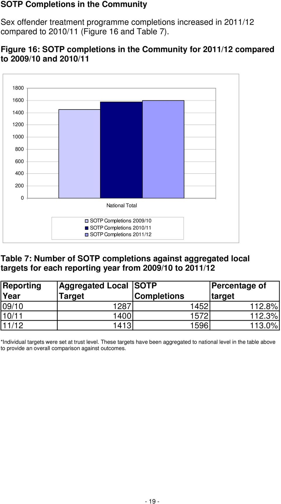 SOTP Completions 2011/12 Table 7: Number of SOTP completions against aggregated local targets for each reporting year from 2009/10 to 2011/12 Reporting Aggregated Local SOTP Percentage of Year Target