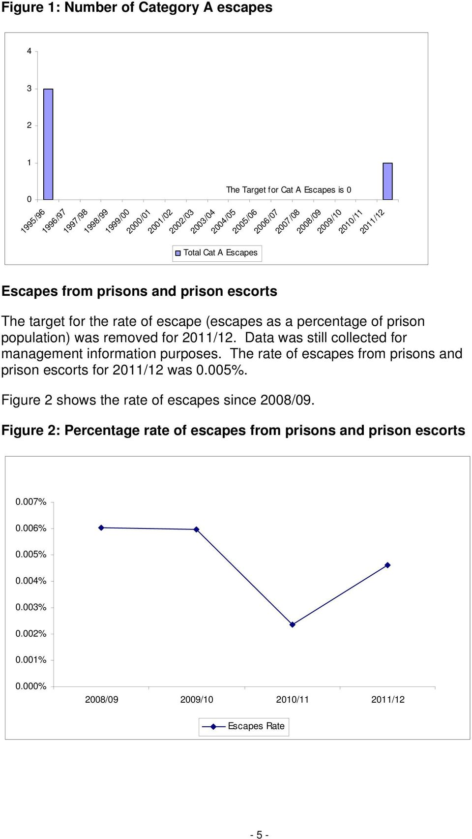 for 2011/12. Data was still collected for management information purposes. The rate of escapes from prisons and prison escorts for 2011/12 was 0.005%.