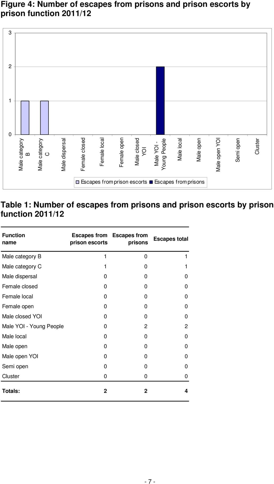 escorts by prison function 2011/12 Function name Escapes from prison escorts Escapes from prisons Escapes total Male category B 1 0 1 Male category C 1 0 1 Male dispersal 0 0 0 Female