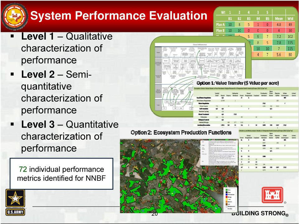 characterization of performance Level 3 Quantitative