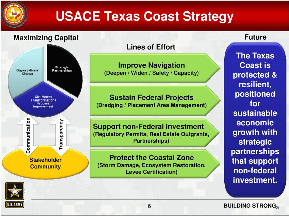 Permits, Real Estate Outgrants, Partnerships) Protect the Coastal Zone (Storm Damage, Ecosystem Restoration, Levee Certification) Future The
