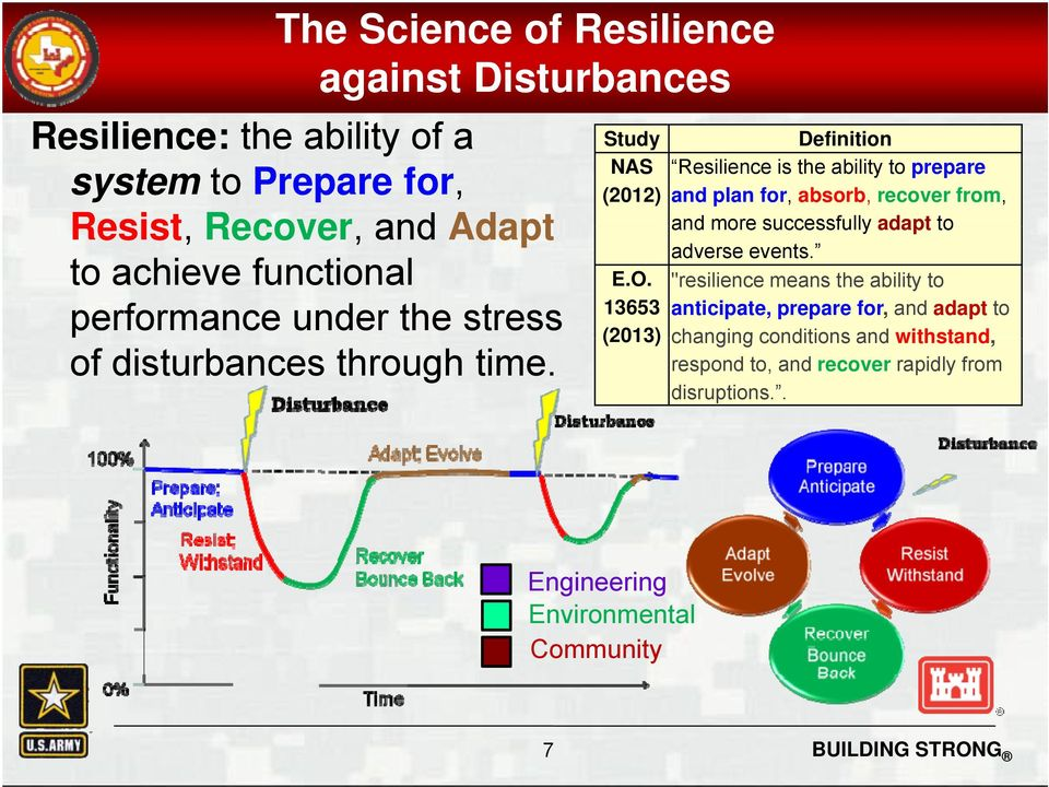 Study Definition NAS Resilience is the ability to prepare (2012) and plan for, absorb, recover from, and more successfully adapt to adverse