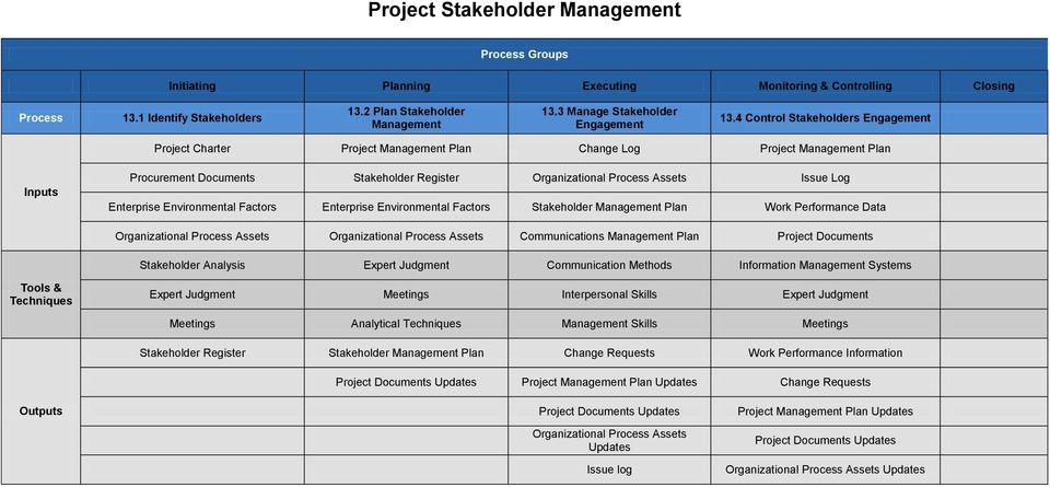 4 Control Stakeholders Engagement Charter Change Log Procurement Documents Stakeholder Register Issue Log Stakeholder Data