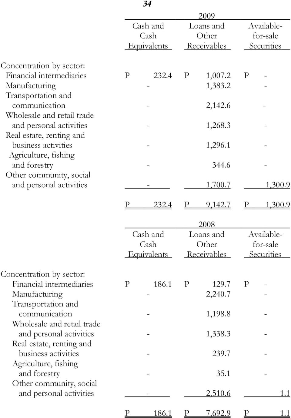 1 - Agriculture, fishing and forestry - 344.6 - Other community, social and personal activities - 1,700.7 1,300.9 P 232.4 P 9,142.7 P 1,300.