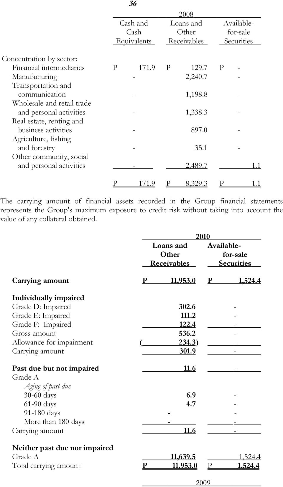 0 - Agriculture, fishing and forestry - 35.1 - Other community, social and personal activities - 2,489.7 1.1 P 171.9 P 8,329.3 P 1.