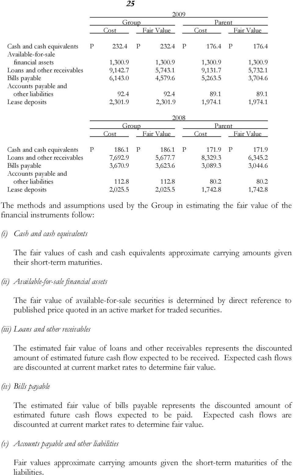 1 2008 Parent Cost Fair Value Cost Fair Value Cash and cash equivalents P 186.1 P 186.1 P 171.9 P 171.9 Loans and other receivables 7,692.9 5,677.7 8,329.3 6,345.2 Bills payable 3,670.9 3,623.6 3,089.