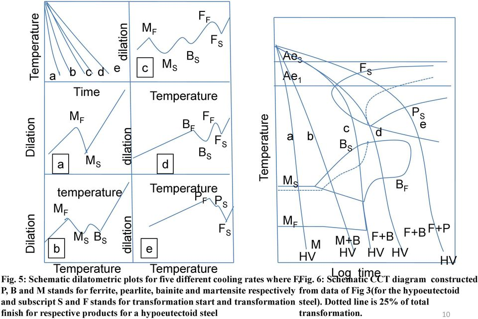 5: Schematic dilatometric plots for five different cooling rates where F, Fig.