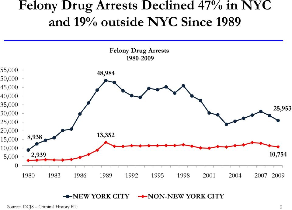 13,352 Felony Drug Arrests 1980-2009 25,953 10,754 1980 1983 1986 1989 1992 1995 1998