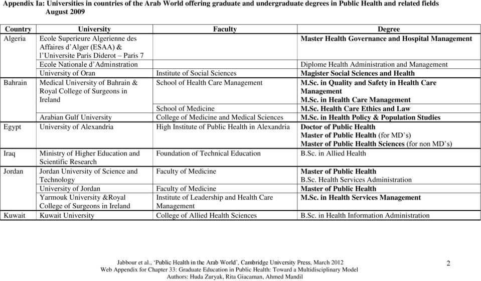 and Management University of Oran Institute of Social Sciences Magister Social Sciences and Health Bahrain Medical University of Bahrain & Royal College of Surgeons in Ireland School of Health Care