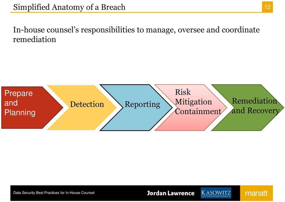 remediation Prepare and Planning Detection Reporting
