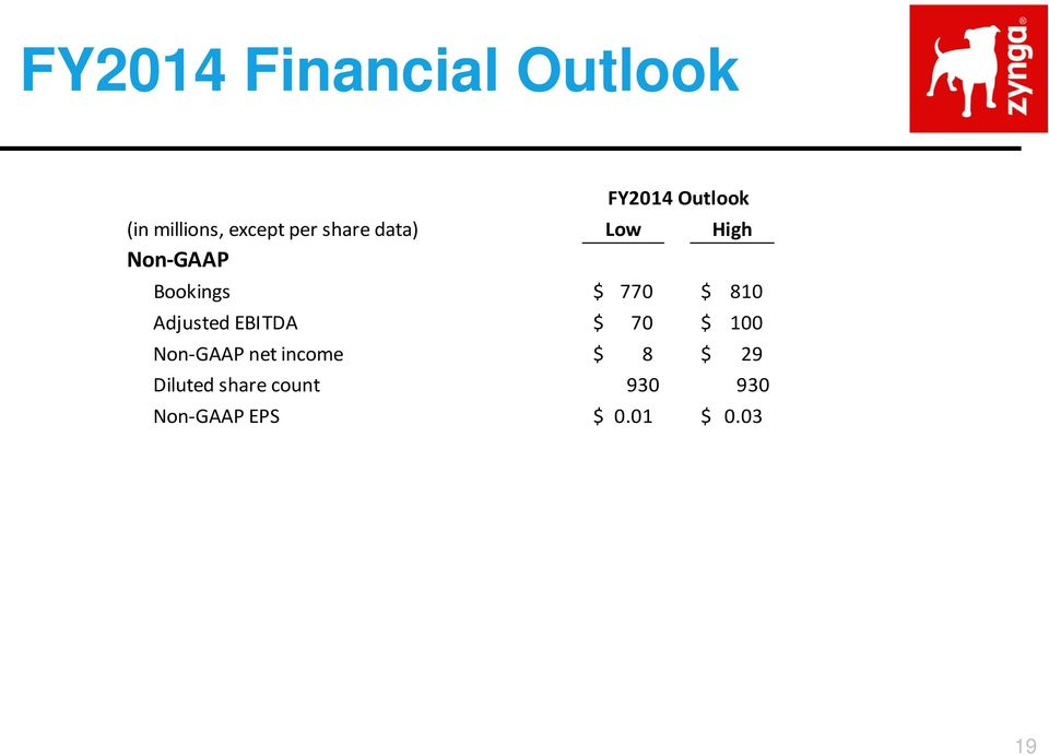 810 Adjusted EBITDA $ 70 $ 100 Non GAAP net income $ 8 $