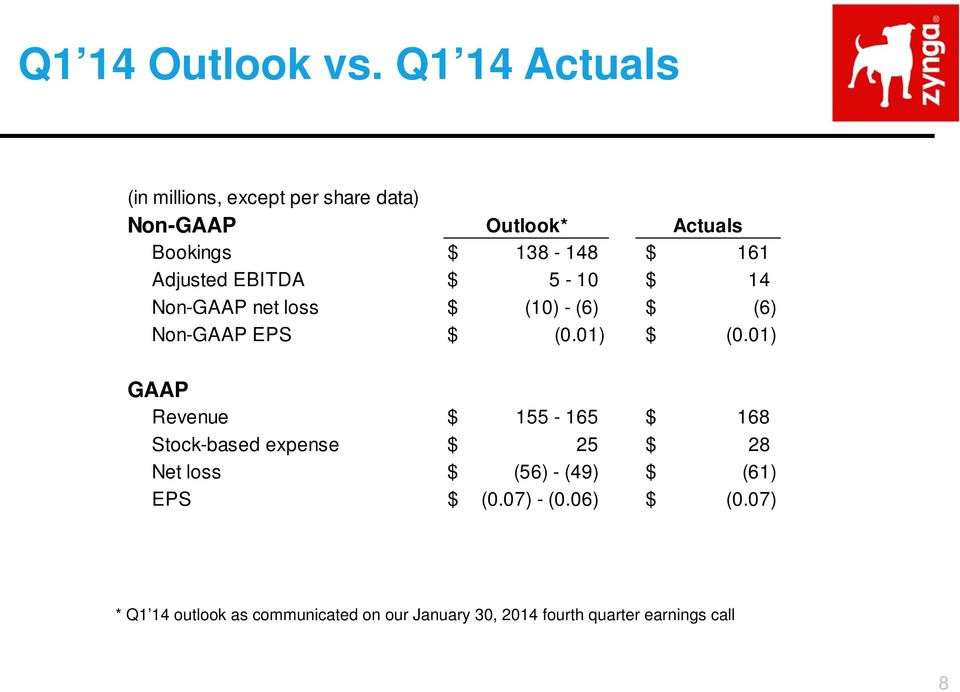 Adjusted EBITDA $ 5-10 $ 14 Non-GAAP net loss $ (10) - (6) $ (6) Non-GAAP EPS $ (0.01) $ (0.