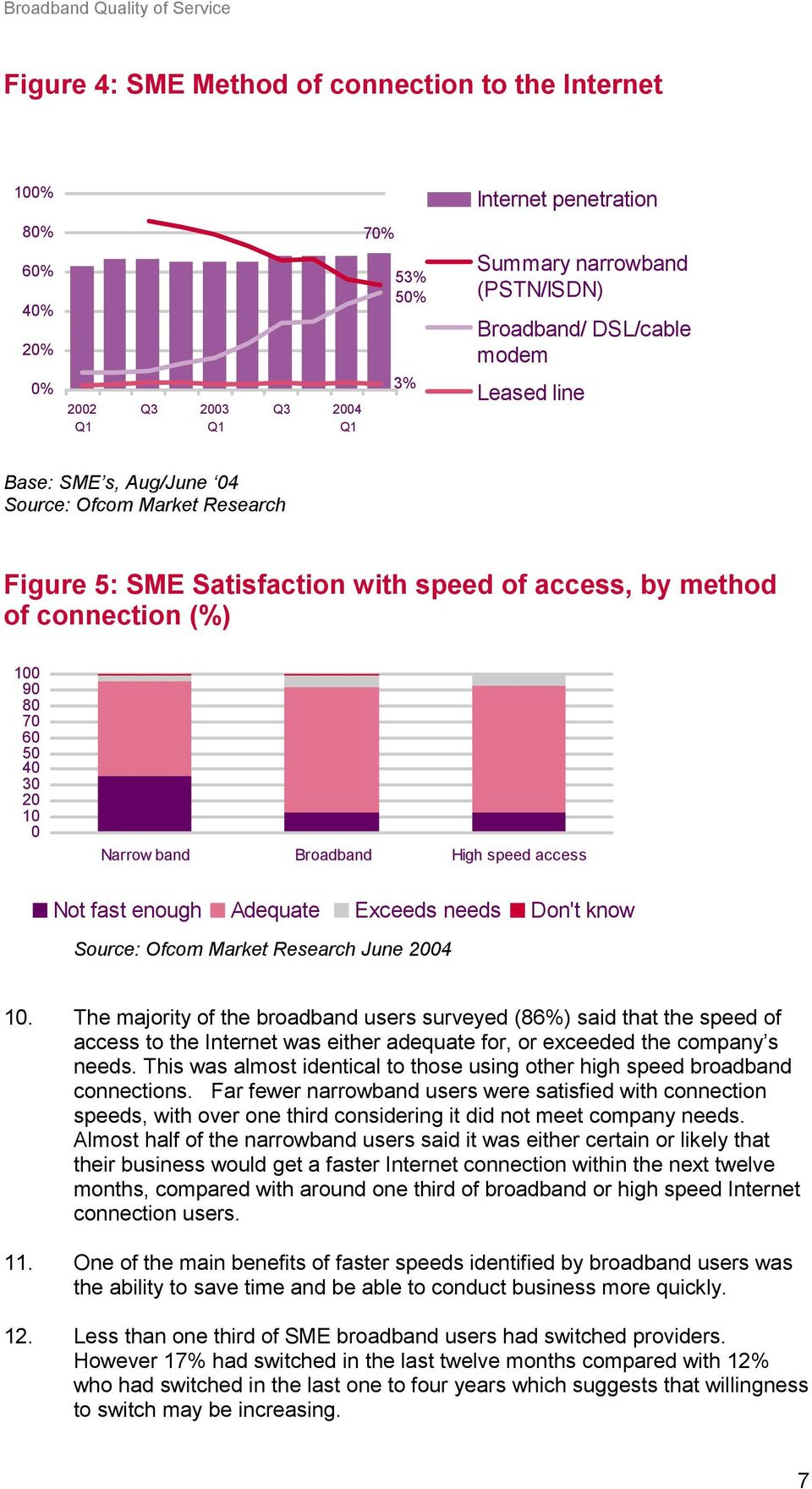 High speed access Not fast enough Adequate Exceeds needs Don't know Source: Ofcom Market Research June 2004 10.