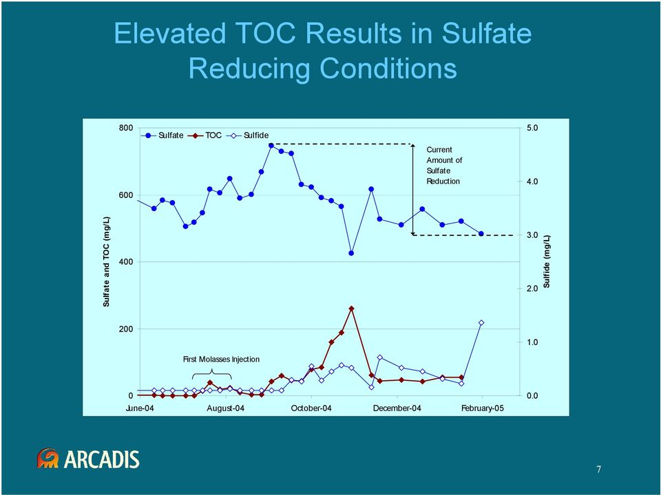 0 Sulfate and TOC (mg/l) 400 3.0 2.0 Sulfide (mg/l) 200 1.