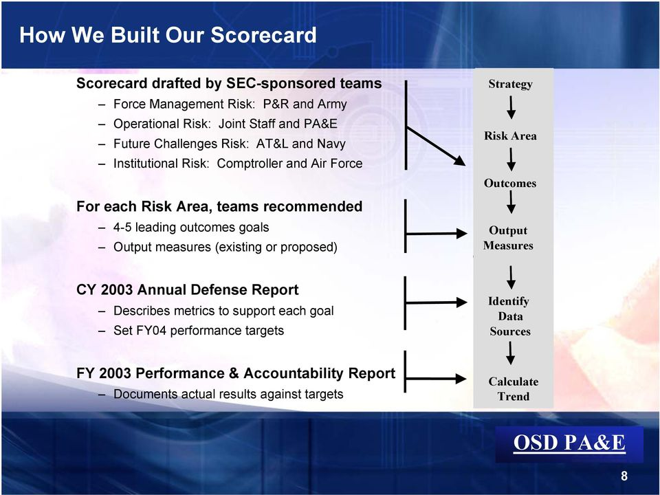 measures (existing or proposed) z Strategy Risk Area Outcomes Output Measures CY 2003 Annual Defense Report Describes metrics to support each goal