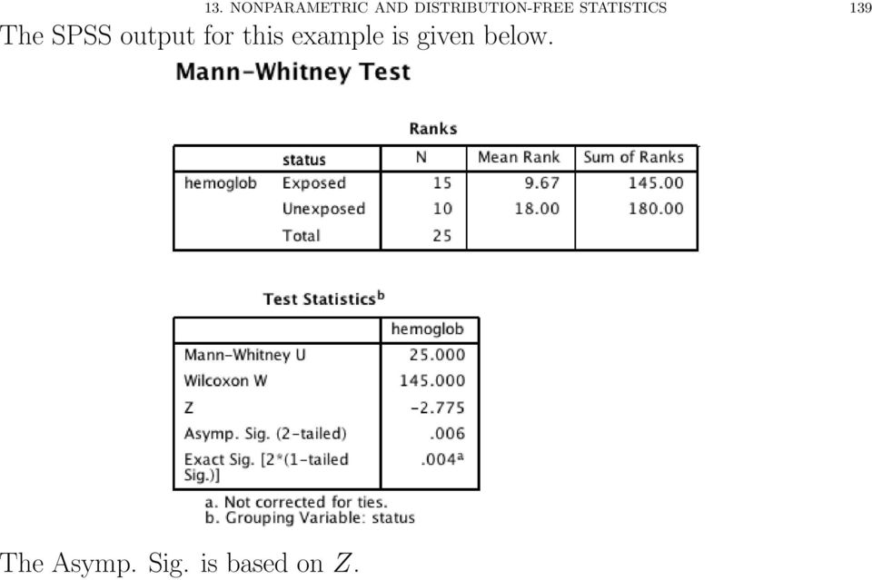 The SPSS output for this example