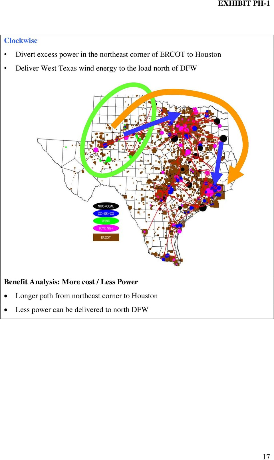 DFW Benefit Analysis: More cost / Less Power Longer path from
