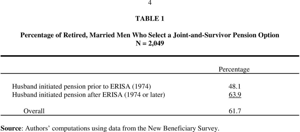 (1974) 48.1 Husband initiated pension after ERISA (1974 or later) 63.