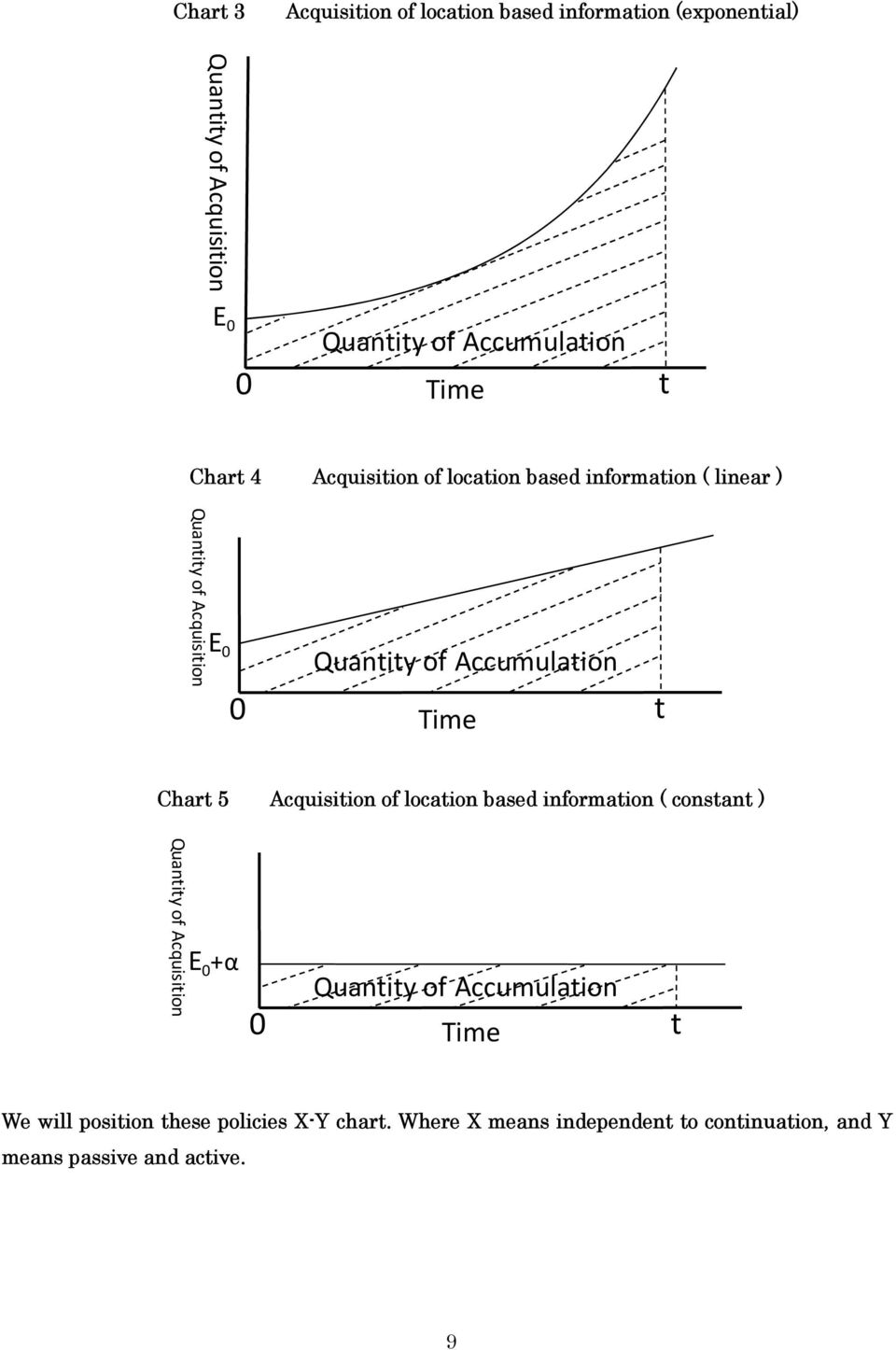 t Chart 5 Acquisition of location based information ( constant ) Quantity of Acquisition E 0 +α 0 Quantity of Accumulation