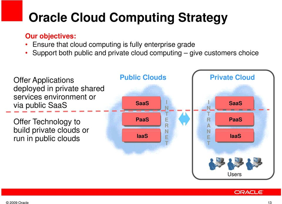 private shared services environment or via public SaaS Offer echnology to build private clouds or run