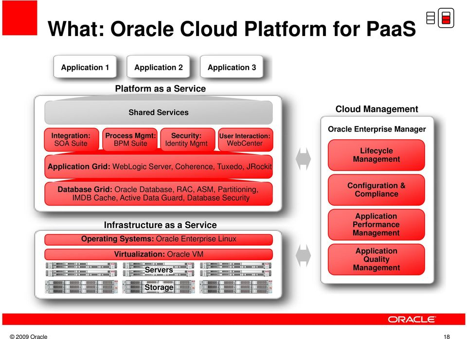 Partitioning, IMDB Cache, Active Data Guard, Database Security Infrastructure as a Service Operating Systems: Oracle Enterprise Linux Virtualization: Oracle VM
