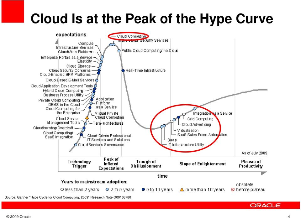 Cycle for Cloud Computing, 2009""