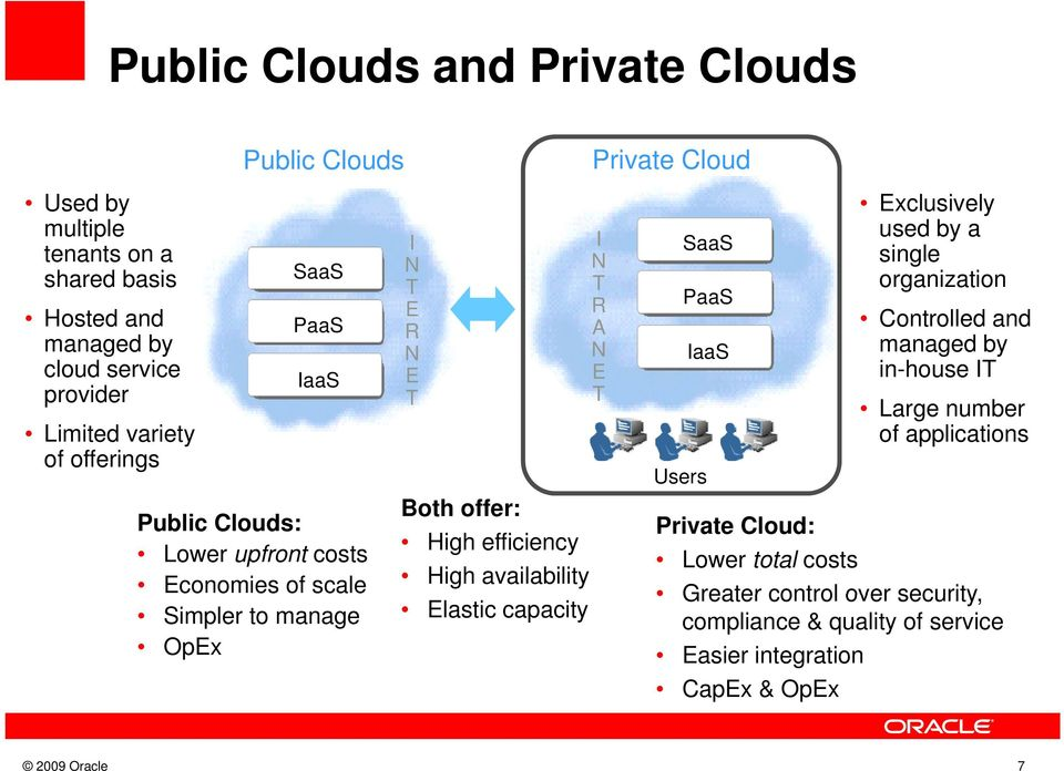 availability Elastic capacity Private Cloud I R A E SaaS PaaS Users IaaS Private Cloud: Lower total costs Exclusively used by a single organization