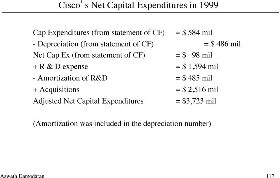 & D expense = $ 1,594 mil - Amortization of R&D = $ 485 mil + Acquisitions = $ 2,516 mil